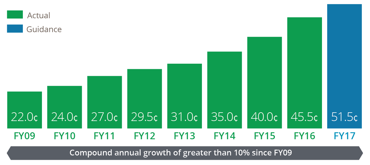 Compound annual growth of greater than 10% since FY09